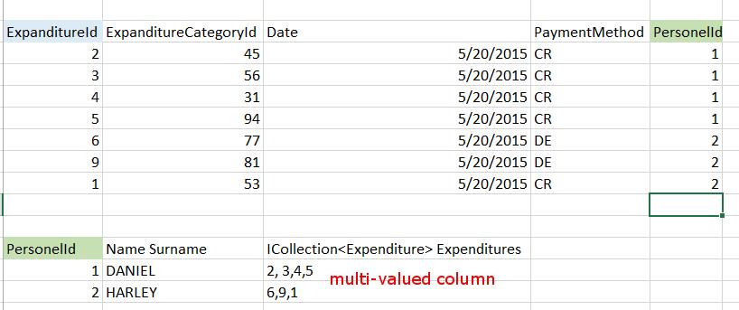 multi-valued column