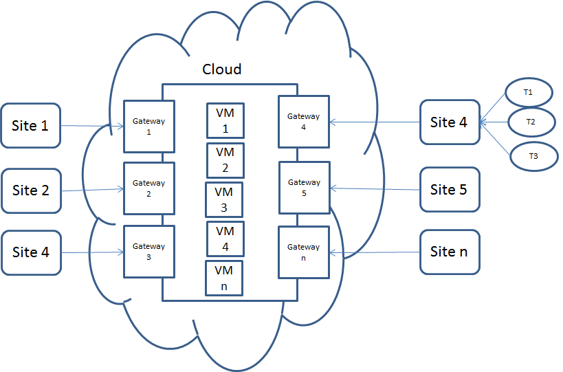 Azure Networking (DNS, Traffic Manager, VPN, VNET) forum