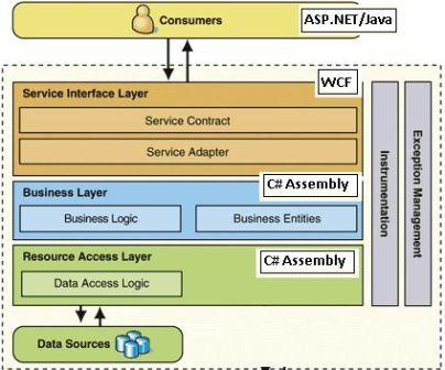 Developing a multi tier application for N tier architecture diagram