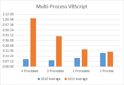 Performance of Excel 2010 vs 2013 using multiple processes