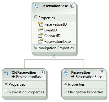 Class diagram (CSDL)