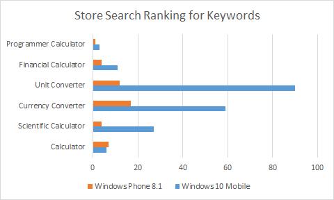Keyword search ranking comparison: WP8 vs W10M