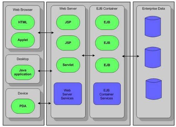 Escoger la arquitectura correcta para aplicacion empresarial for Arquitectura web 3 capas