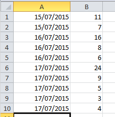 Summing values with the same date i would like to run an excel vba macro that produces two columns in a separate worksheet ibookread ePUb