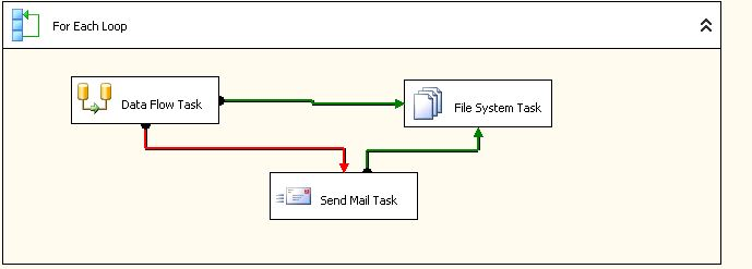 Issue With Send Mail Task Or File System Task