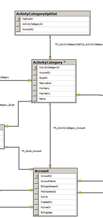 Activity Category Schema