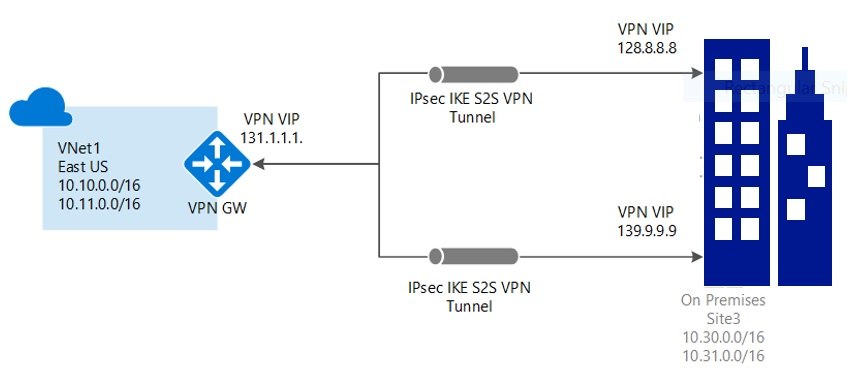 Azure Multi-Site from One Location