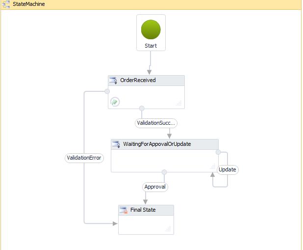 simple order state machine workflow