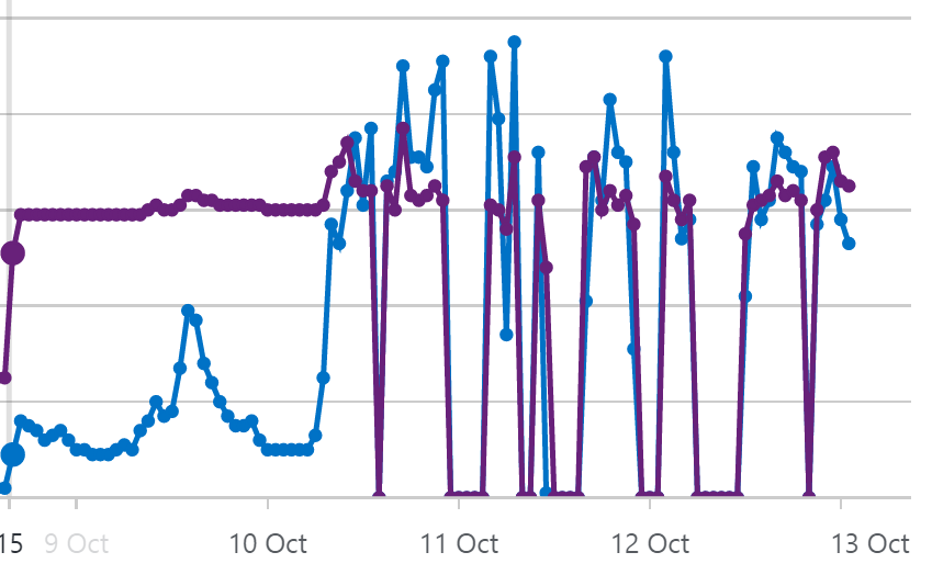 Recent CPU & memory usage of UK West function