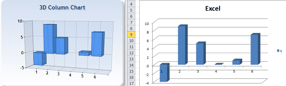 3d column chart displaying zero value with flat square in a 3d column chart is there a way to display zero values with a flat square like it is done in excel ccuart Image collections
