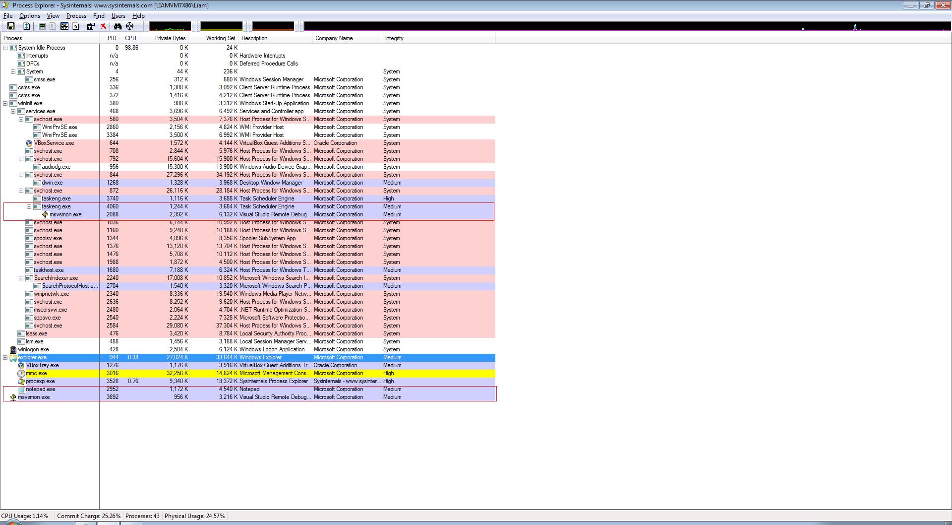 Processes running on my Virtual Machine
